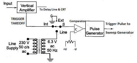 Oscilloscope Triggered Sweep Circuit Schematic Diagram - Wiring