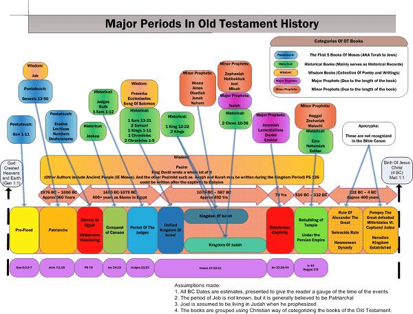kronologi perjanjian lama