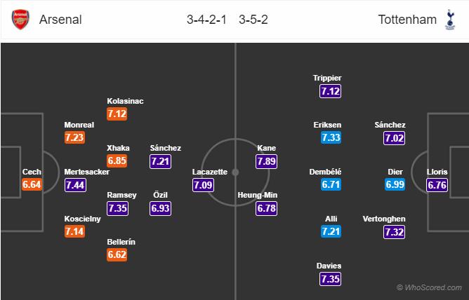 Lineups, News, Stats – Arsenal vs Tottenham