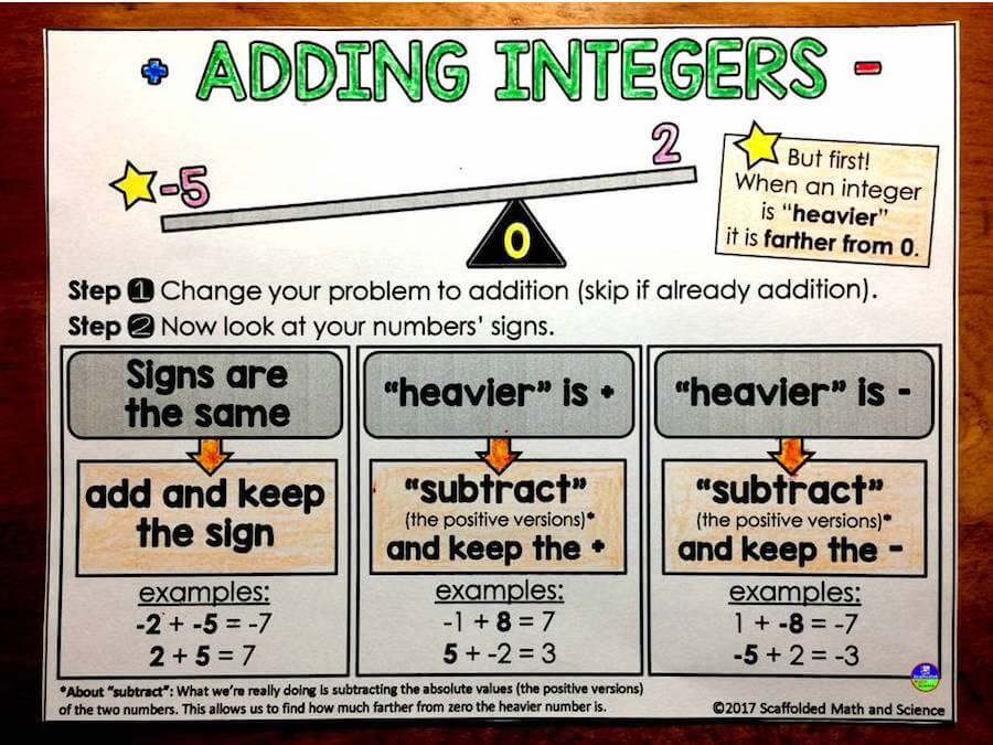 35  Ideas And Tips For Teaching Integers