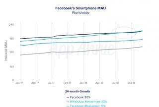 WhatsApp Langkahi Facebook Sebagai Aplikasi Paling Populer