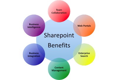 Dynamics-Sharepoint-Benefits