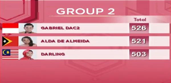 nilai DA Asia 3 Top 15 Grup 2 Tadi Malam 26 November 2017