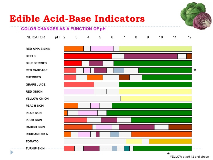 Found Out About Chemistry Acid Base Indicator Charts