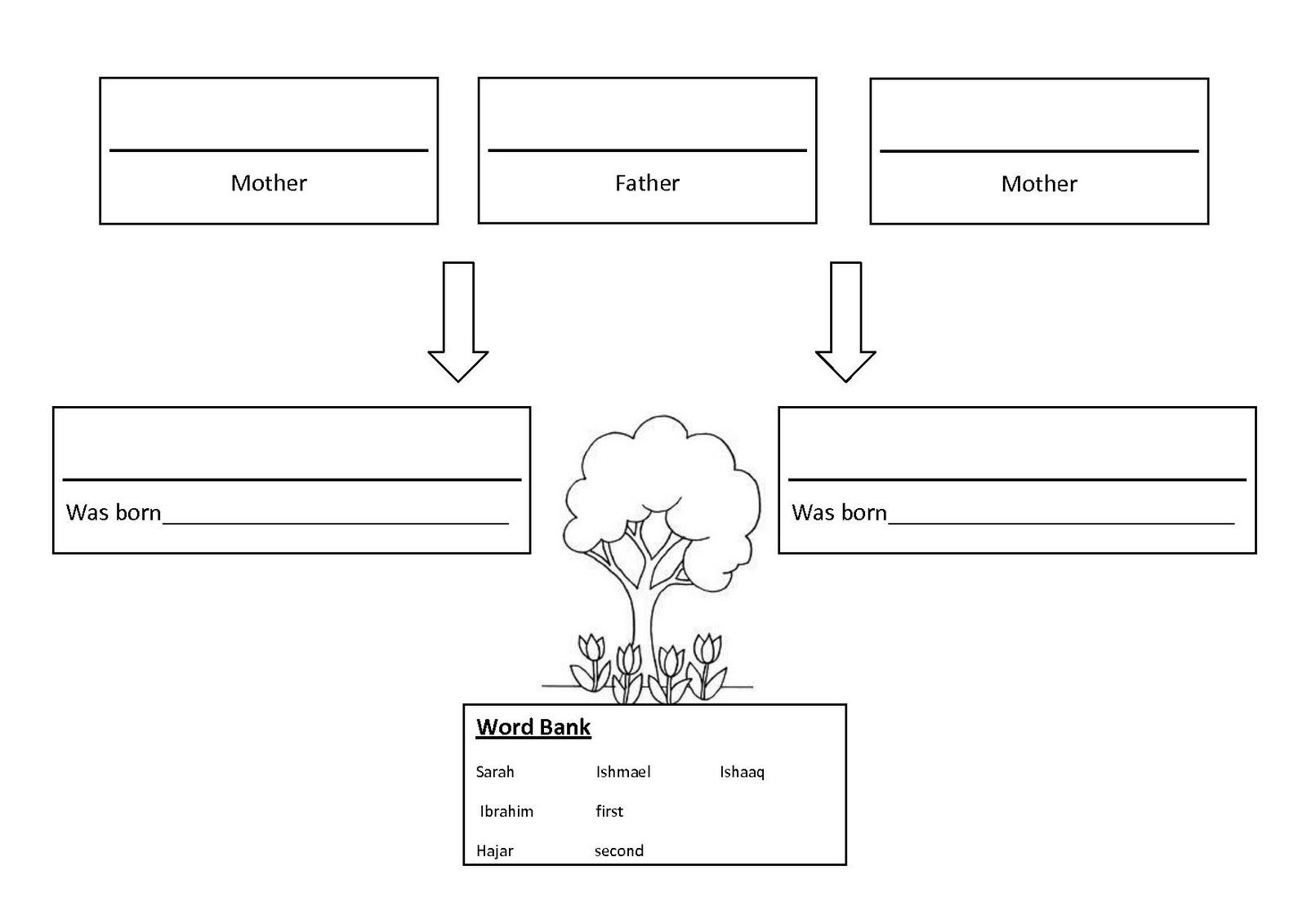 a muslim homeschool mini family tree prophet ismael and ishaaq mini family tree prophet ismael and ishaaq