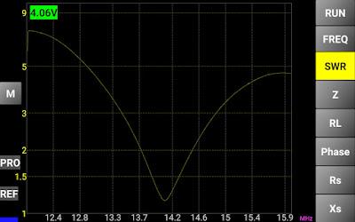 20m (14Mhz) alueelta antennianalysaattorin mittaustulos