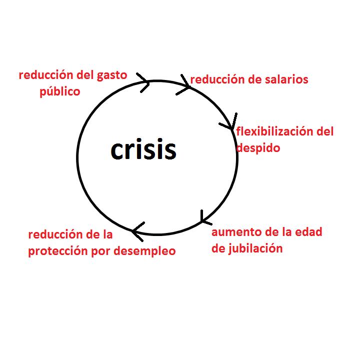 Agravamiento de la crisis en Europa