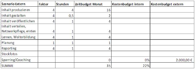 Aufwand und Budget mit Coaching beim B2B-Content-Marketing: Tabelle