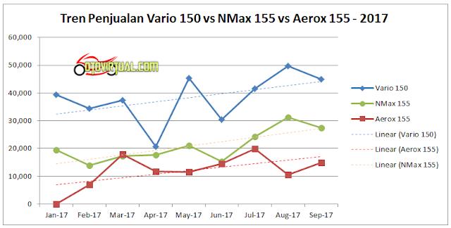Tren Data Penjualan Motor Matik 150cc - 2017