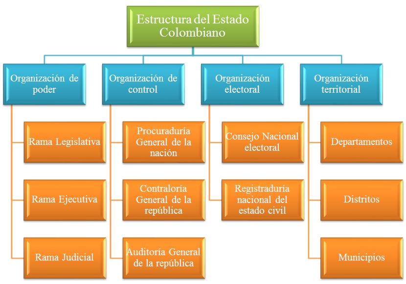 Organización General Del Estado Colombiano Organización Del