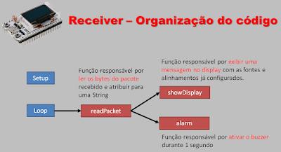 Organização do código - Receiver
