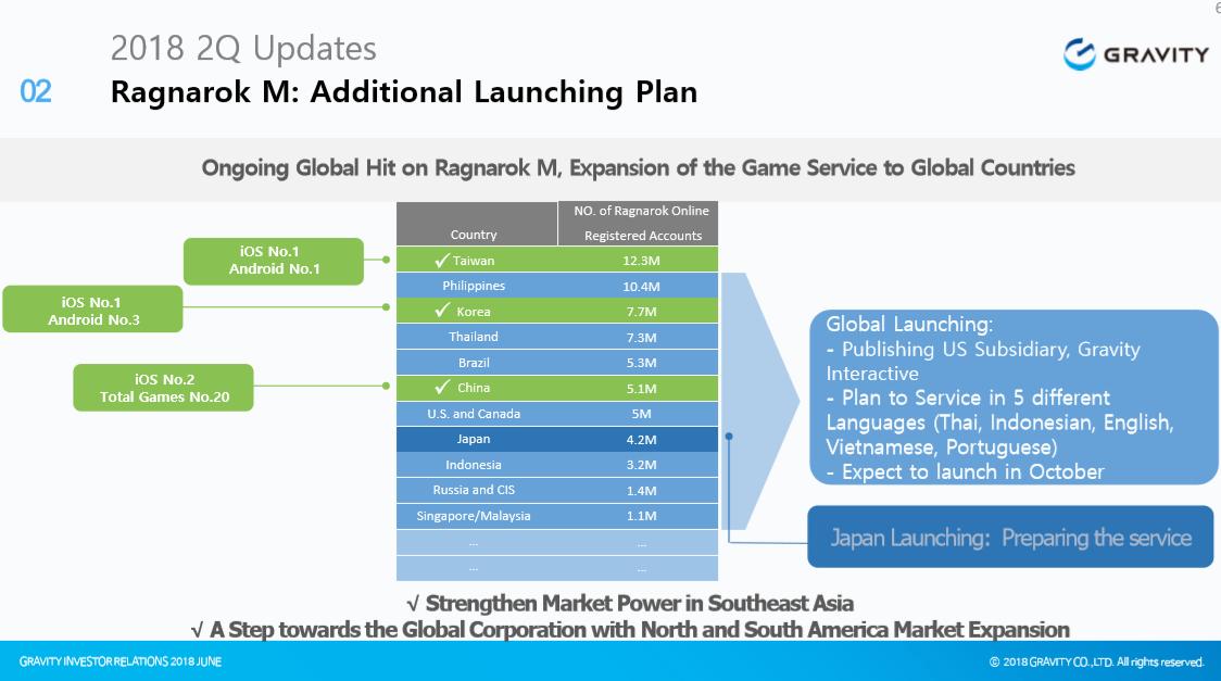 Tencent Umumkan Ragnarok Mobile Versi nya - NeilSama Games