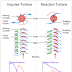Working Principle of Impulse Turbines and Reaction Turbines.