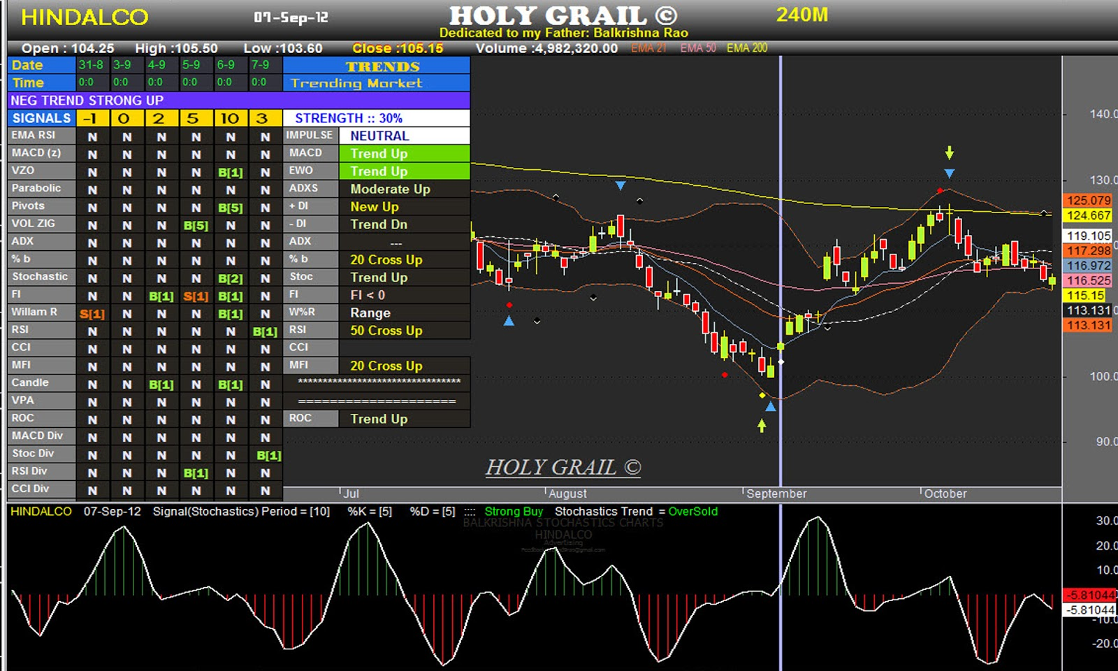 Macd with bollinger bands for amibroker (afl) - Macd With Bollinger
