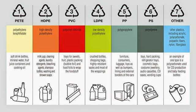 Jangan Diabaikan demi Kebaikanmu!! Kamu WAJIB TAU Arti 7 Simbol Kemasan Botol Plastik