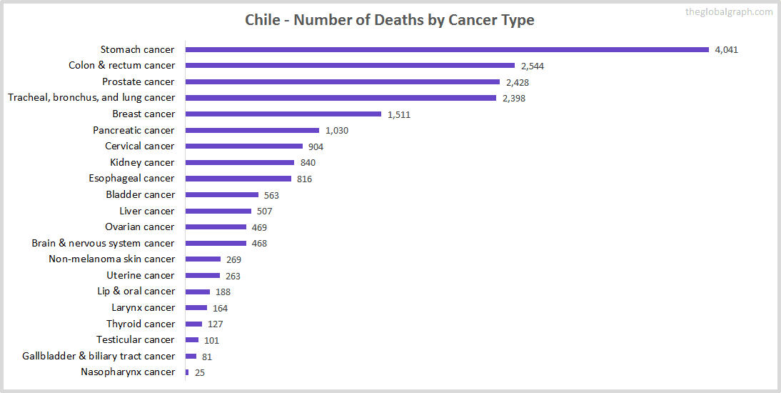 Major Risk Factors of Death (count) in Chile