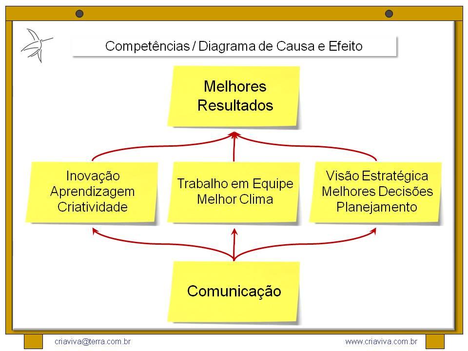 Treinamento Trabalho Em Equipe: Facilitador De Workshop De Inovação: Competencias