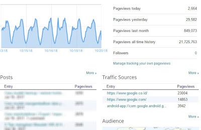 pengunjung blog tanpa backlink