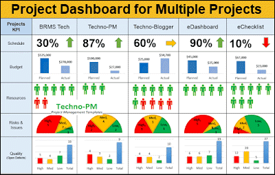 project dashboard for multiple projects, dashboard for multiple project tracking