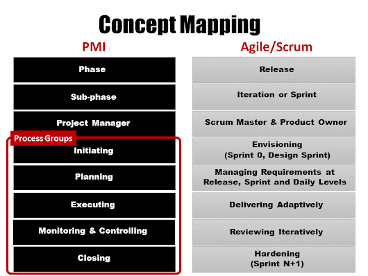 Concept Mapping: PMBOK and Agile