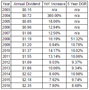 Omega Healthcare Investors Annualized Growth Rates Since 2003