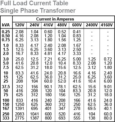 Home Circuit Breaker Panel Diagram 3 Way Speaker Crossover Wiring Electrical Engineering World: Selection Chart For 1-phase Transformer