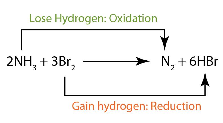 17: Oxidizing Agents