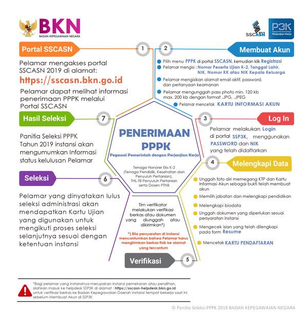 Seperti kita ketahui bahwa pendaftaran Pegawai Pemerintah dengan Perjanjian Kerja atau PP Tata Cara dan Alur Pendaftaran PPPK / P3K di ssp3k.bkn.go.id