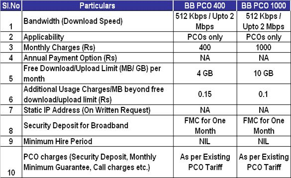 Bsnl broadband home 1000 unlimited plan Home design and style