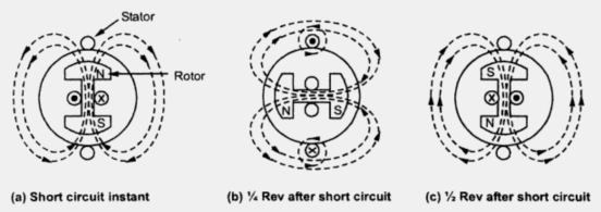 Short Circuit Transients for Synchronous Generator Part2