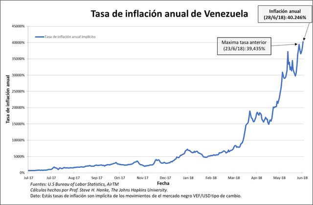Inflación alcanzó hoy por primera vez el 40.000 % en Venezuela