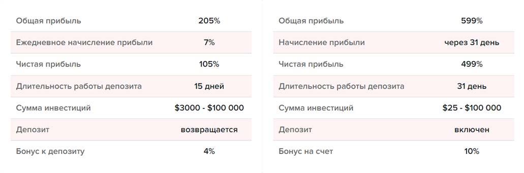 Инвестиционные планы BitWat 2