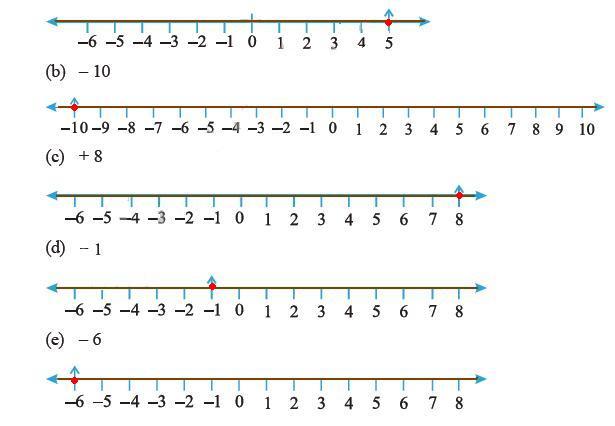 CBSE Class 6th ( VI) Mathematics Chapter 6  Integers