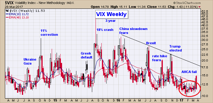 vix warning