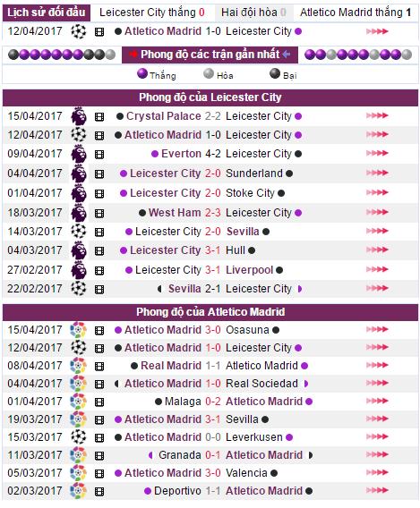 Nhận định, soi kèo nhà cái Leicester City vs Atletico Madrid