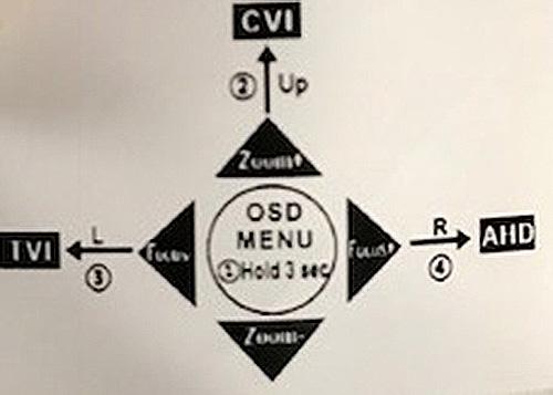 The OSD menu of security cameras explained