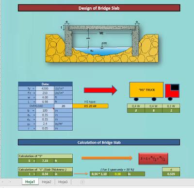 Design of Bridge Slab Spreadsheet - Civil4M