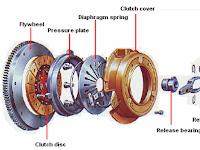 Bagian Fungsi Sistem Kopling Otomotif