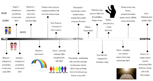 lgbt infografis otakkukusut