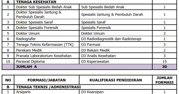 Lowongan Kerja RSUD Tugurejo Jawa Tengah  Rekrutmen
