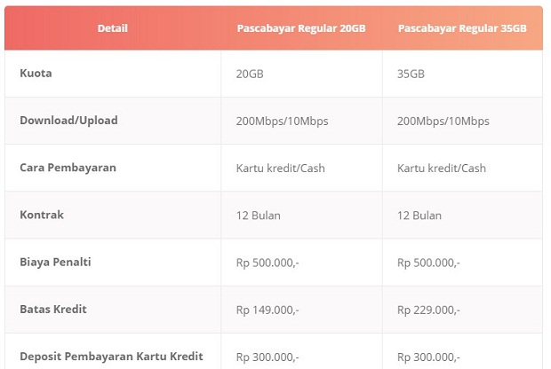 Paket Internet Bolt Pascabayar Ultra Regular Terbaru 2019