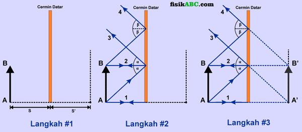 Cara Melukis Pembentukan Bayangan garis pada Cermin Datar