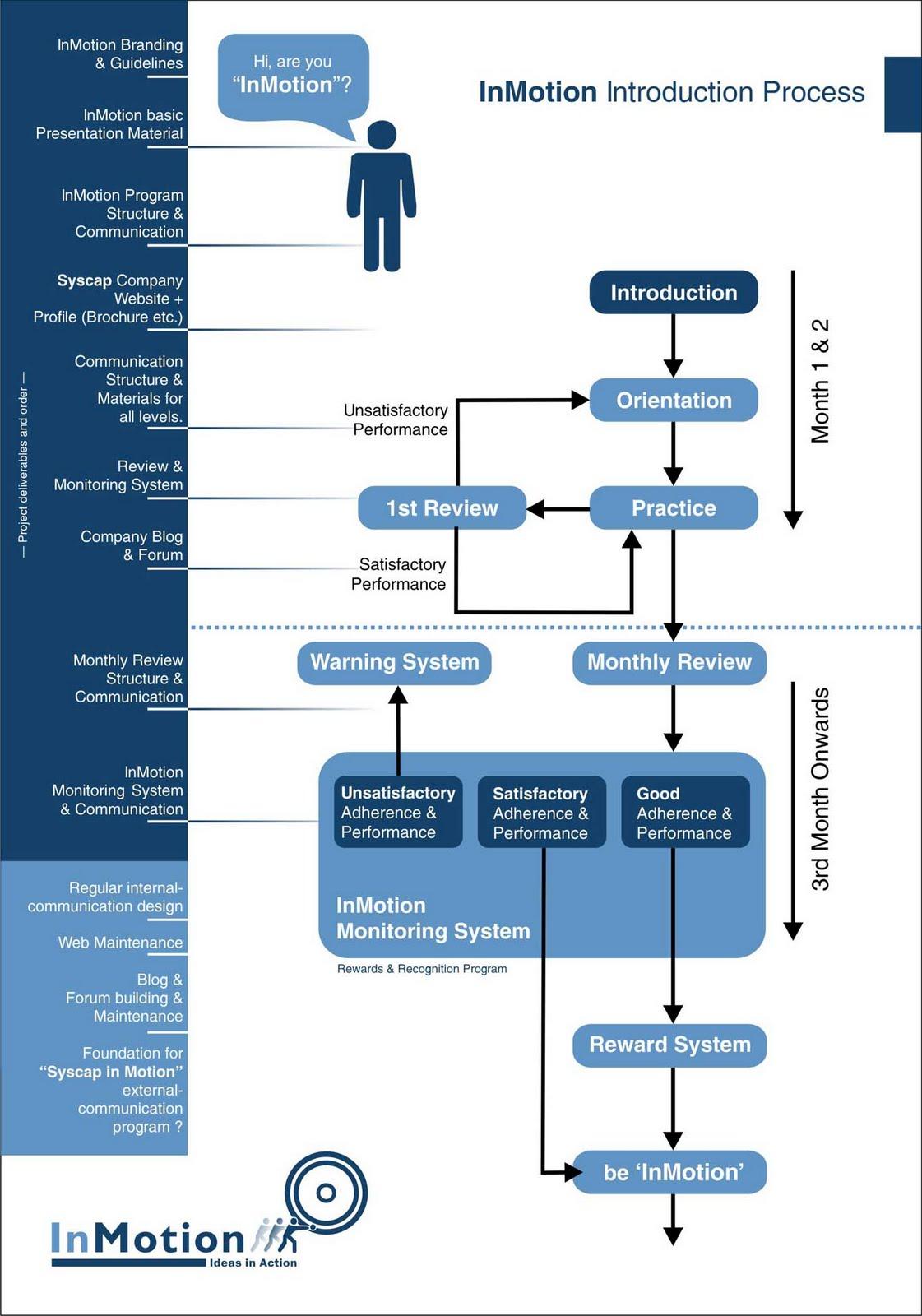 communication cycle diagram leeson wiring advertising branding design inmotion internal