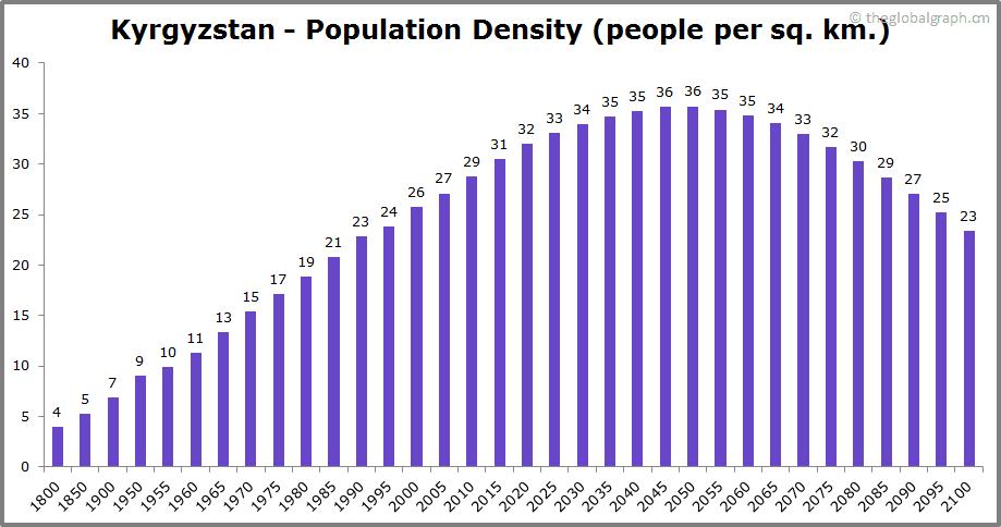Kyrgyzstan  Population Density (people per sq. km.)