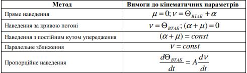 Класифікація методів самонаведення високоточних артилерійських боєприпасів