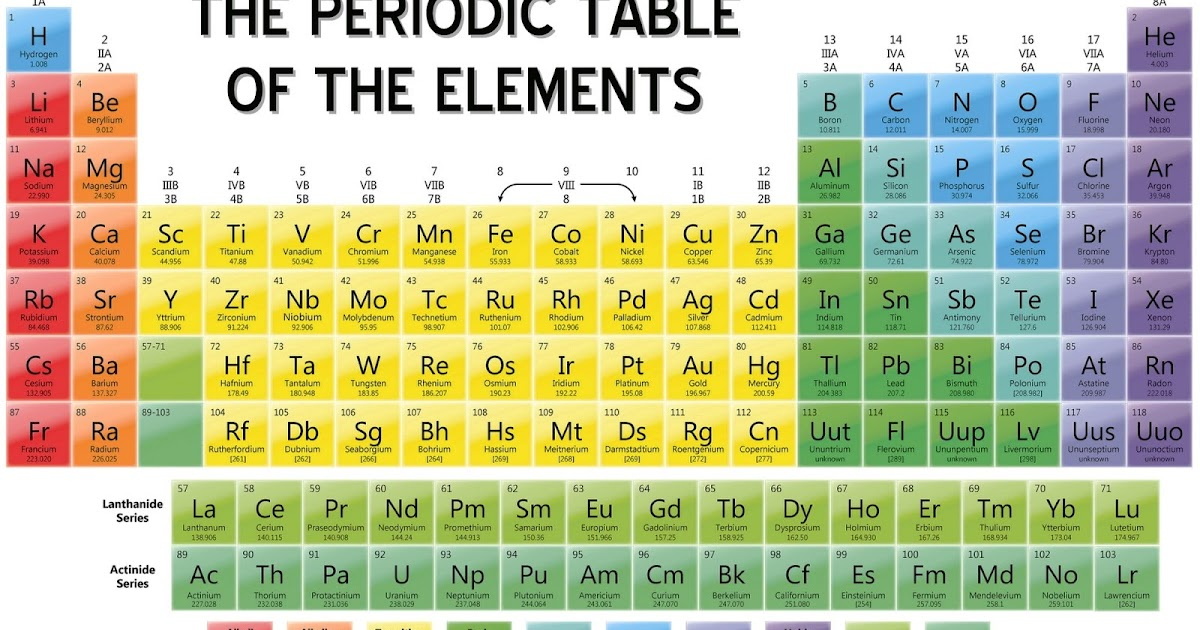 Bilbo 39 s random thought collection the periodic table of for Periodic table no 52