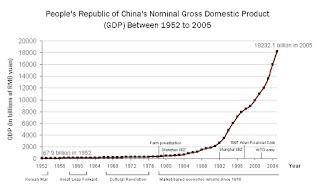 Reformas chinas