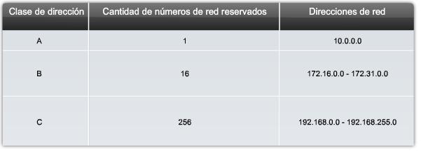 DBR - Orlando CS: 5 2 2  Direcciones IP públicas y privadas