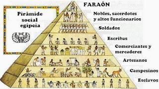 Resultado de imagen de piramide social de antiguo egipto