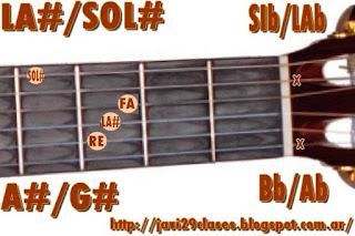 acorde guitarra chord (LA# con bajo en SOL#) o (SIb con bajo en LAb)